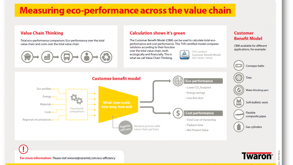 Measuring eco-performance across the value chain
