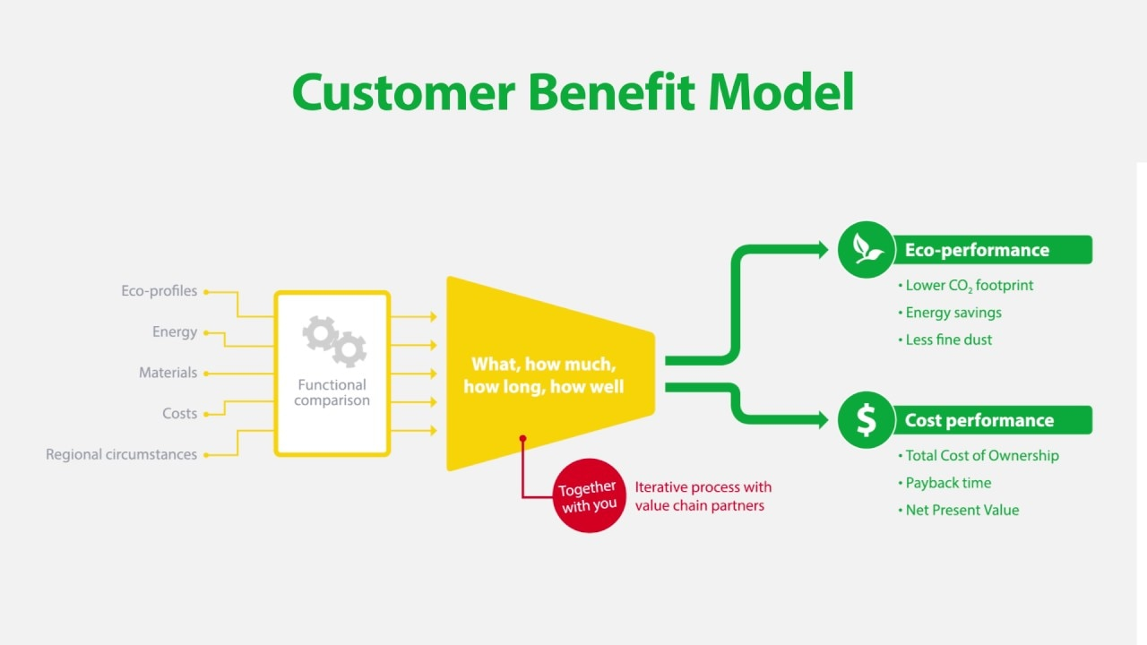 Measuring eco performance across the value chain: Customer Benefit Model