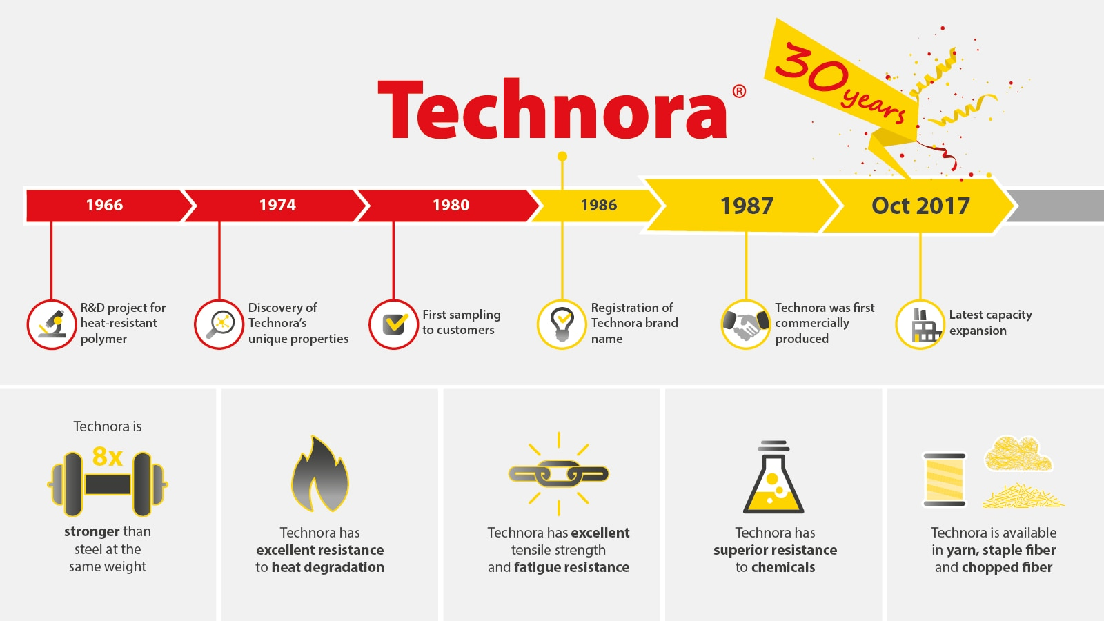 Technora 30 years